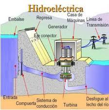 20130220104925-esquema-central-hidroelectrica.jpg