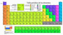 20160530095827-taula-periodica.png