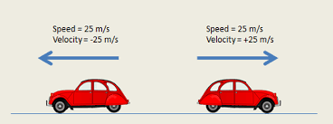 20161127012507-speed-and-velocity.png