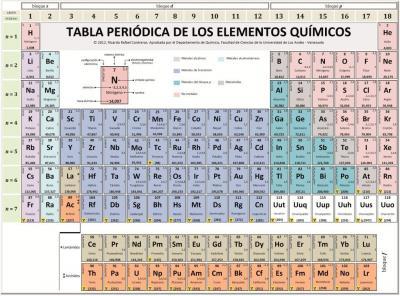 20150112134610-tabla-periodica-2012-anverso.jpg