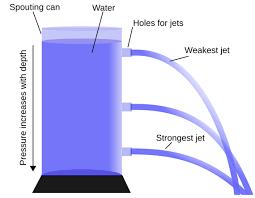 20170529142223-hydrostatic-pressure.png