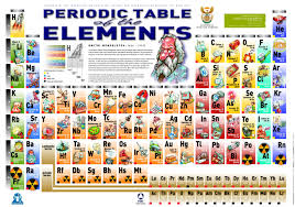 20180205122521-2-5-18-periodic-table-of-funny-elements.jpg