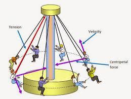 20181025121157-circular-motion-pic1.png