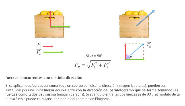 Si se aplican dos fuerzas concurrentes a un cuerpo con distinta dirección (imagen izquierda), pueden ser sustituidas por una única fuerza equivalente con la dirección del paralelogramo que se forma tomando las fuerzas como lados del mismo (imagen derecha). Si el ángulo entre las dos fuerzas es de 90º,  el módulo de la nueva fuerza puede calcularse por medio del teorema de Pitágoras.