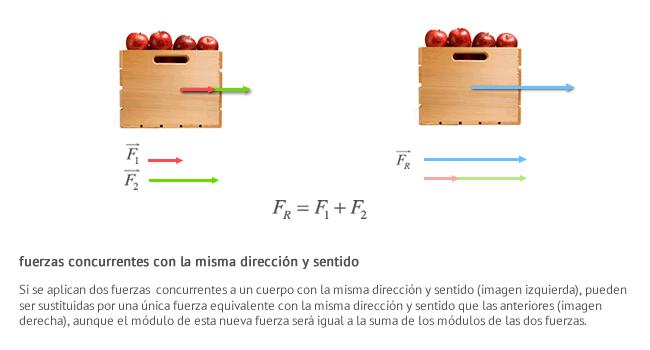 Si se aplican dos fuerzas  concurrentes a un cuerpo con la misma dirección y sentido (imagen izquierda), pueden ser sustituidas por una única fuerza equivalente con la misma dirección y sentido que las anteriores (imagen derecha), aunque el módulo de esta nueva fuerza será igual a la suma de los módulos de las dos fuerzas.